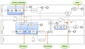 Example of a repeatable business process