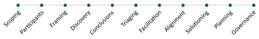 Advanced management consulting core process flow stages
