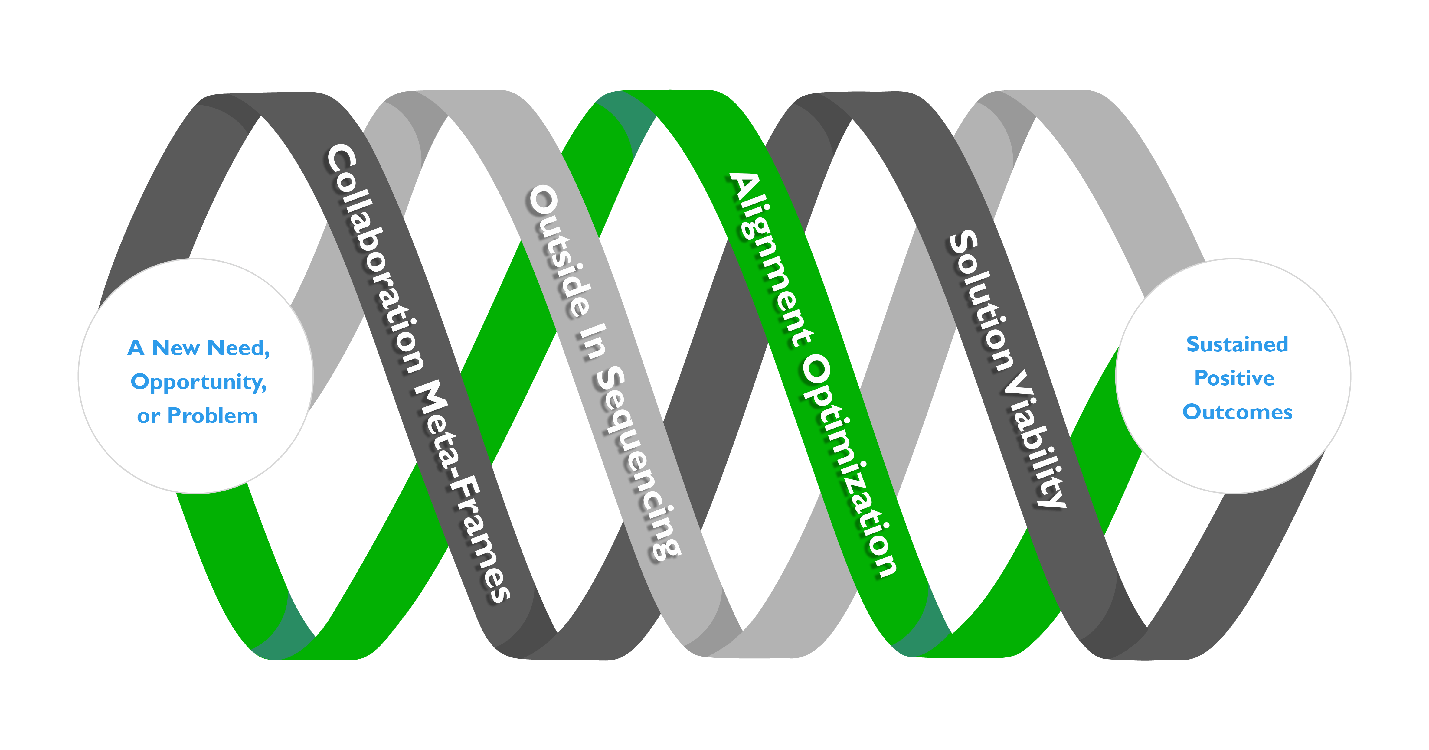 SchellingPoint's Strategic Collaboration helix image with a methods focus.