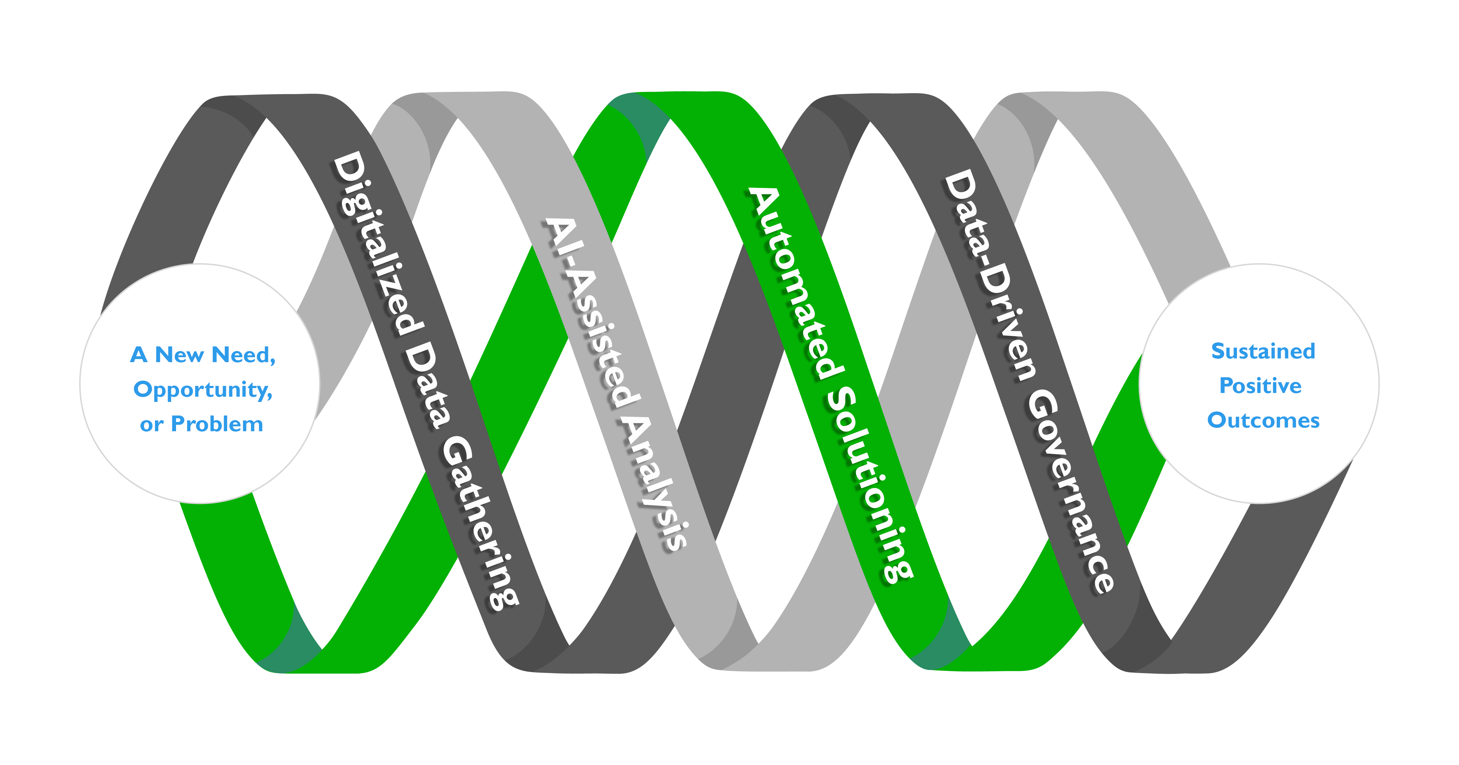 This image is SchellingPoint's Triple Helix of Project Collaboration - in this case highlighting examples of Advanced Consulting Software support for projects.