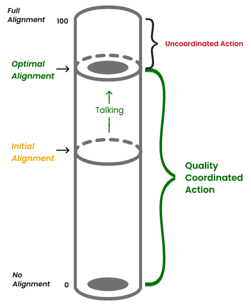 Image of the Degree of Alignment Cylinder illustrating no, initial, optimal and full alignment.